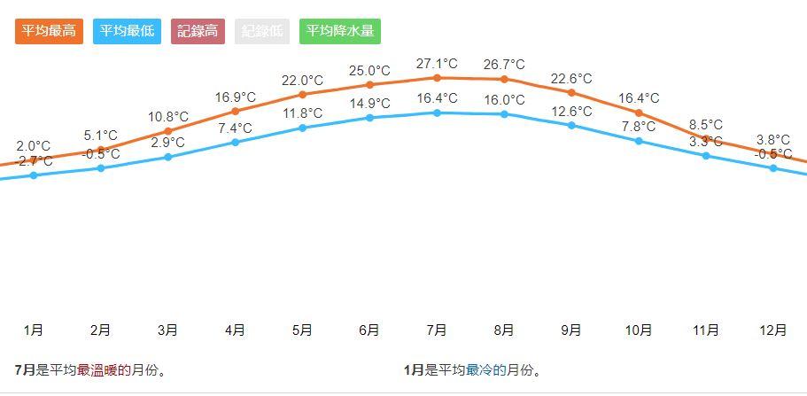 布達佩斯氣象曲線圖