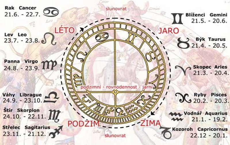 Prague Astronomical Clock布拉格天文鐘與占星術的關係。