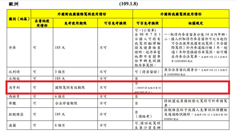 台灣的國際駕照適用於匈牙利,有效期限3年。