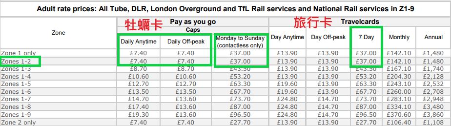 倫敦地鐵區間(區域)票價表