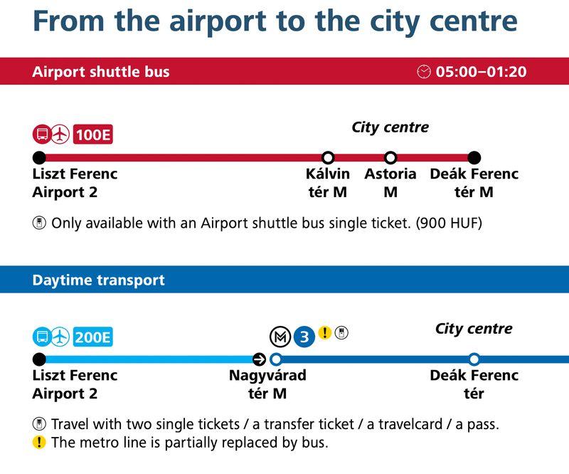 機場往返市區的巴士路線圖(100E、200E)